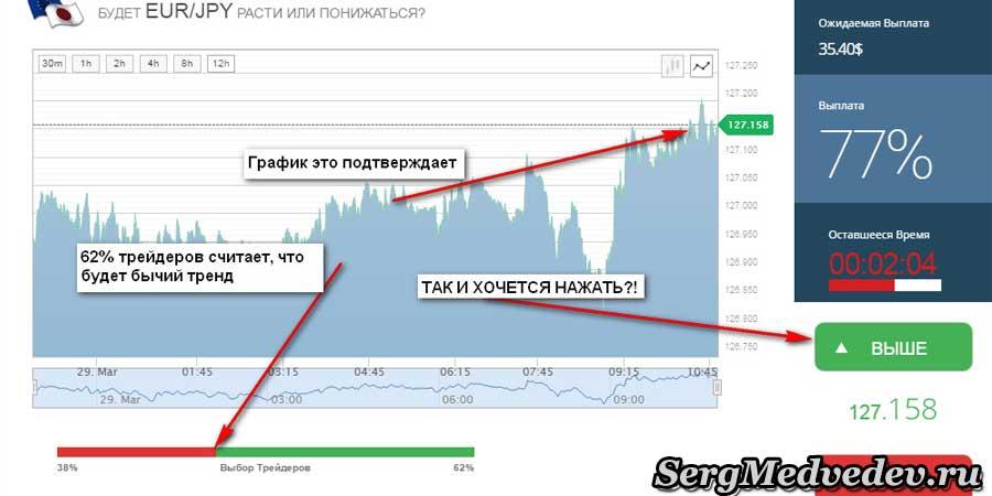 График торговли бинарными опционами