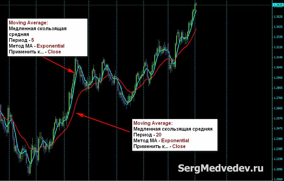 Moving Average настройки