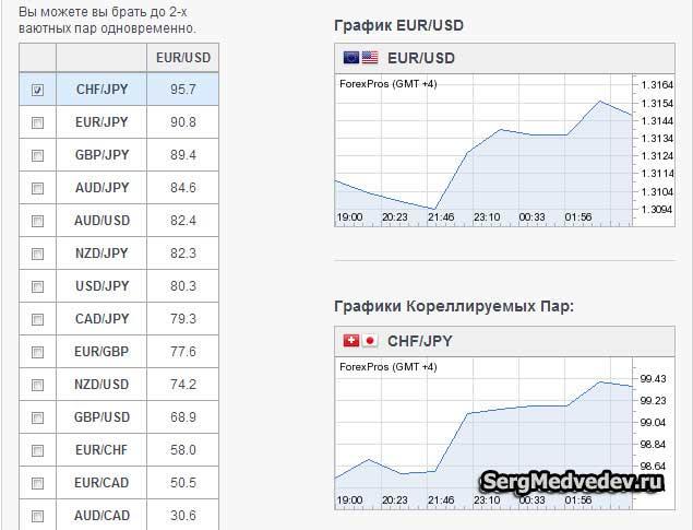 коэффициент корреляции EUR-USD и CHF-JPY