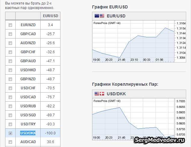 Корреляция EUR-USD и USD-DKK