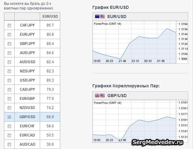 Коэффициент корреляции EUR/USD и GBP/USD