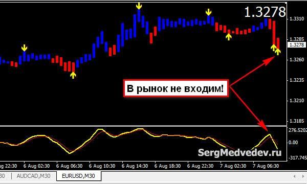 Ложный сигнал индикатора BB_Alert Arrows