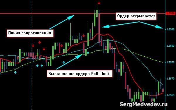 Выставление ордера Sell Limit