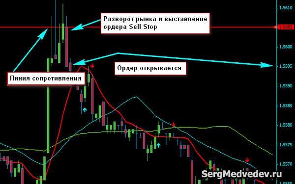 Выставление ордера Sell Stop