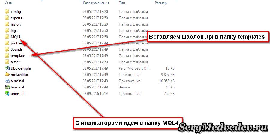 Установка индикаторов в папки МТ4