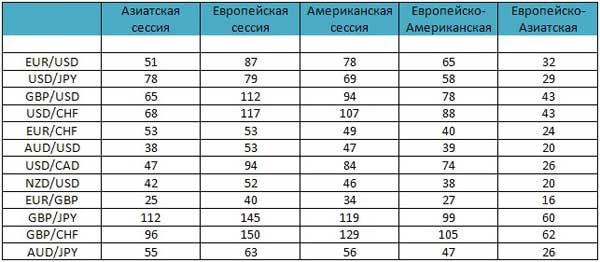 Таблица волатильности валютных пар