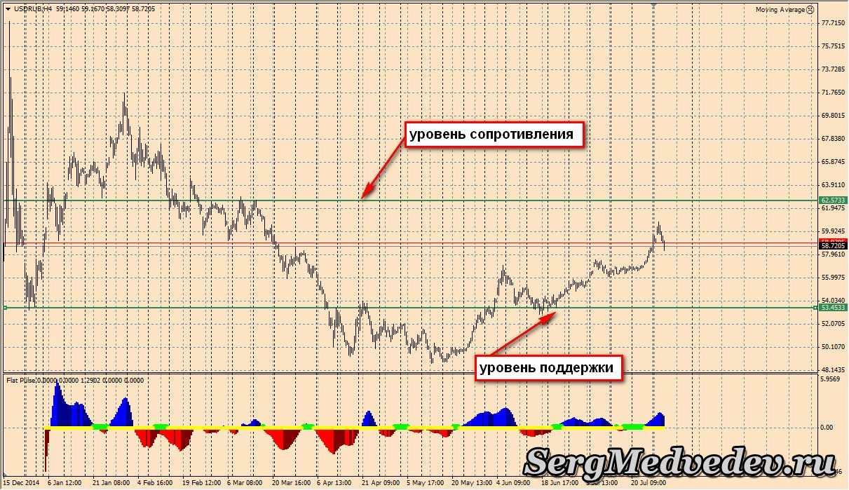 Технический анализ рубля
