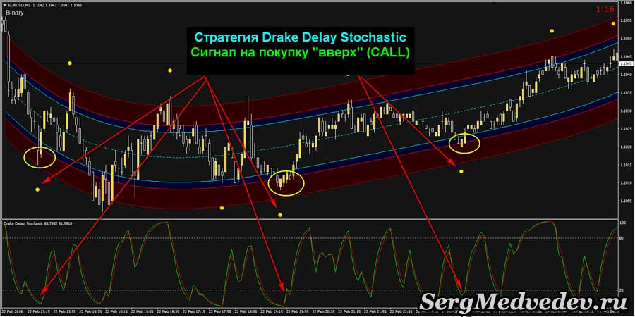Сигнал CALL стратегия Drake Delay Stochastic