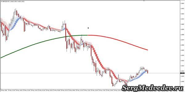 График универсальной стратегии Xpma Trading System