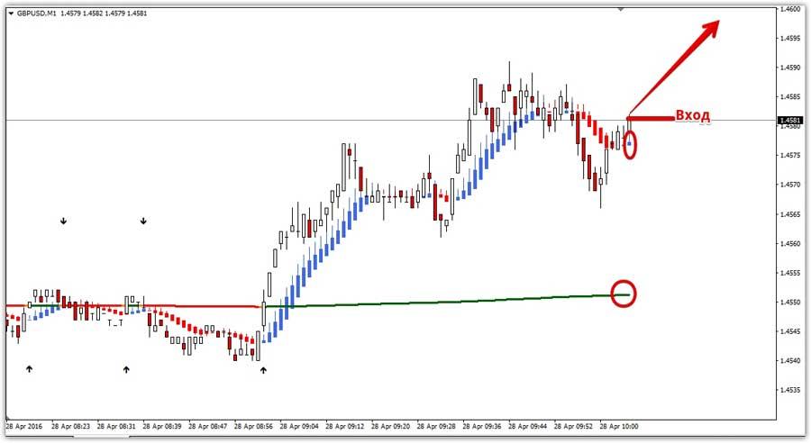 Сигнал вверх стратегия Xpma Trading System