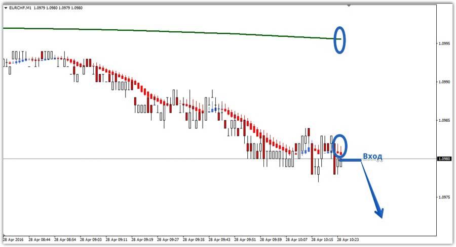 Сигнал вниз стратегия Xpma Trading System