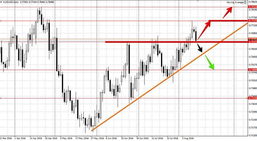 Анализ валютной пары AUD/USD
