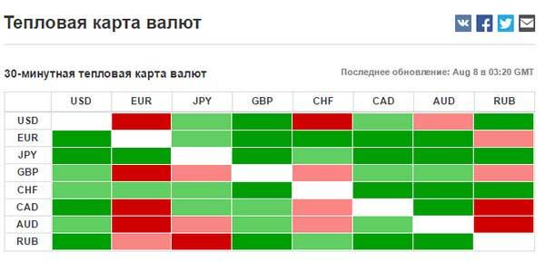 Тепловая карта валют