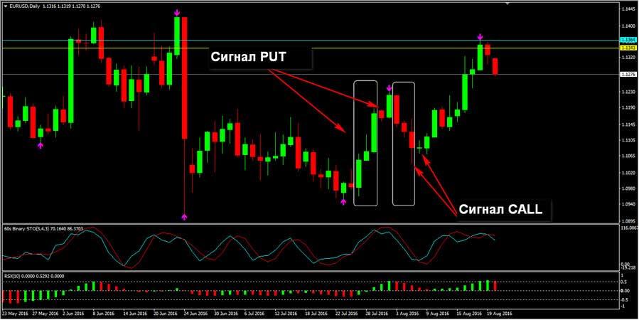 Стратегия направление свечи сигналы