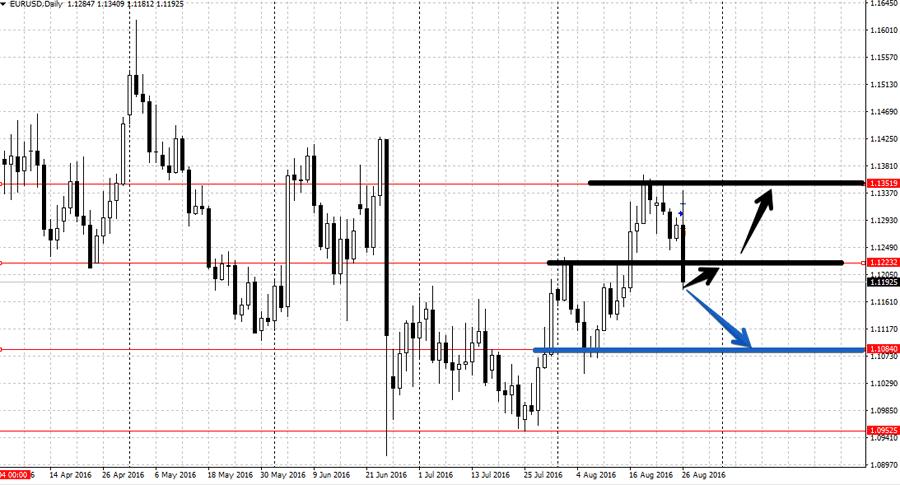 Анализ торговой недели 29.08-2.09 eur/usd