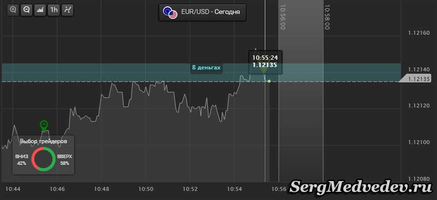 Опцион вниз по валютной паре Евро/Доллар
