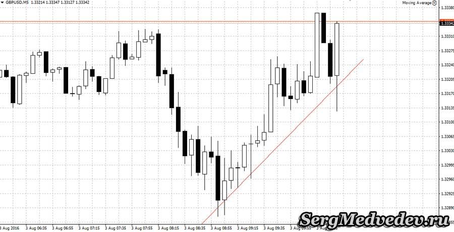 Анализ GBP/USD в МТ4