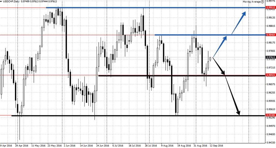 Анализа валютной пары USD/CHF 12.09-16.09