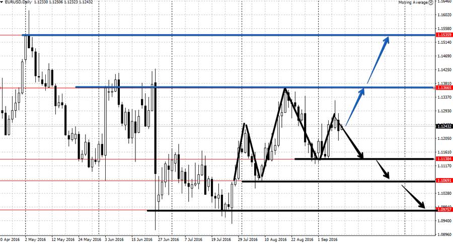 Анализа валютной пары EUR/USD 12.09-16.09