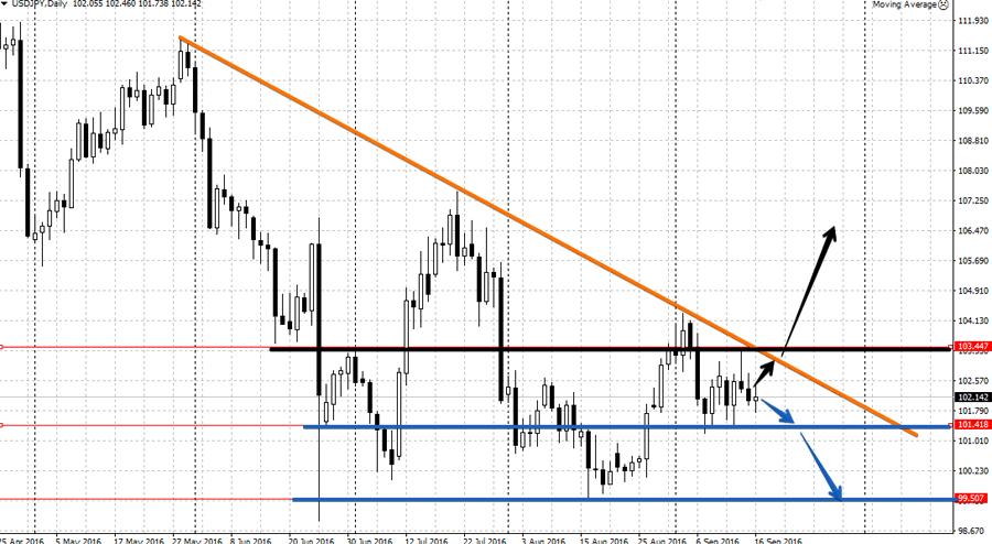 Анализ USD/JPY 19-23 сентября