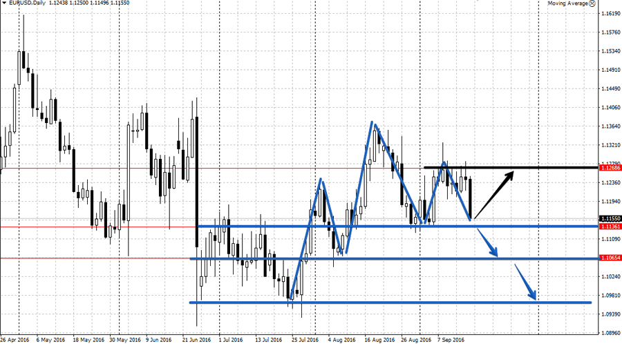 Анализ EUR/USD 19-23 сентября