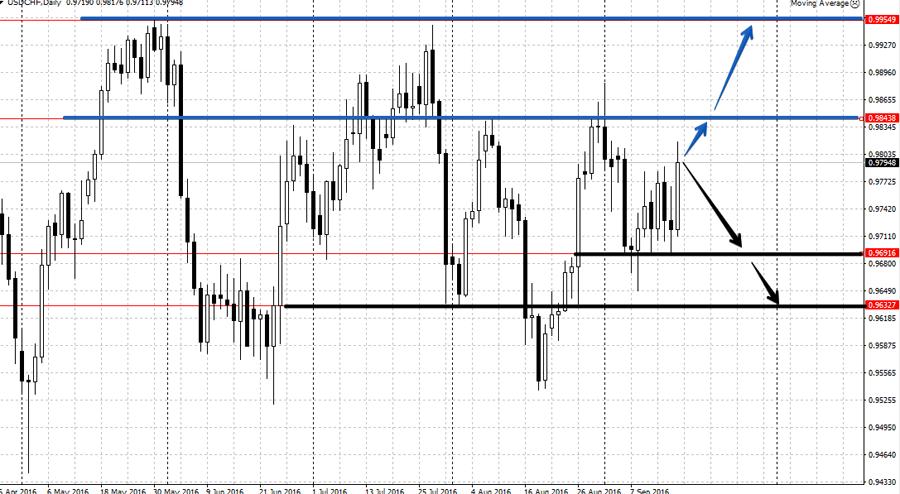 Анализ USD/CHF 19-23 сентября