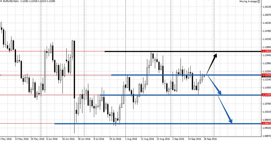 Анализ валютной пары EUR/USD на неделе от 26 сентября