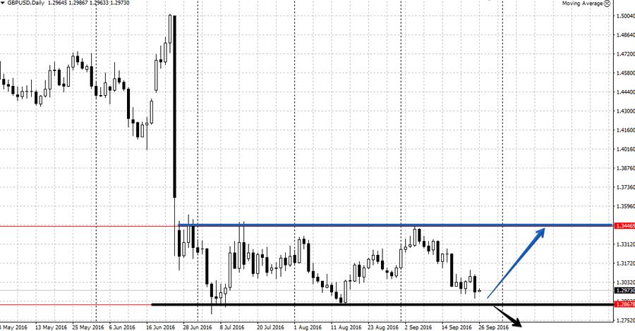Анализ валютной пары GBP/USD на неделе от 26 сентября