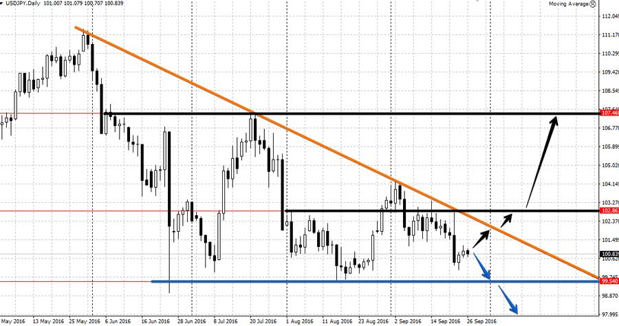 Анализ валютной пары USD/JPG на неделе от 26 сентября
