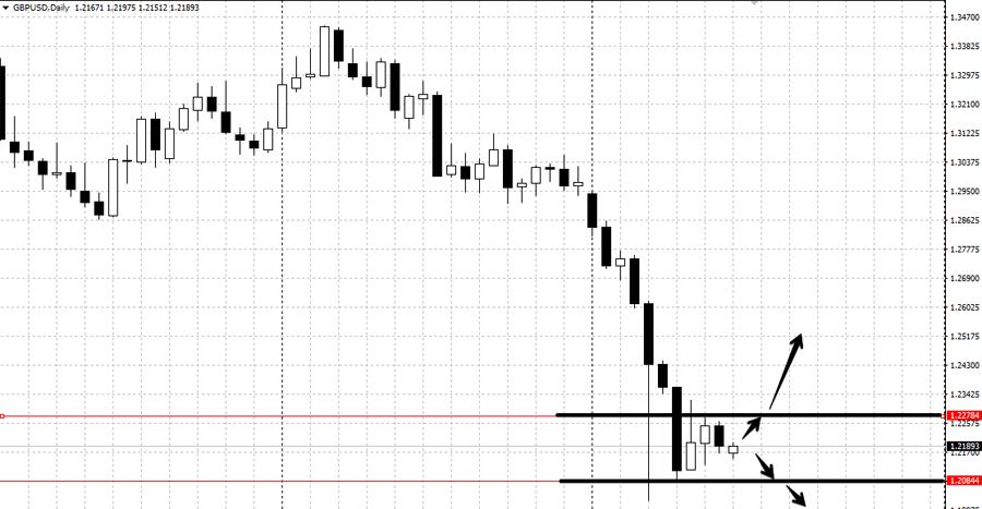 Анализ пары GBP/USD с 17 по 21 октября
