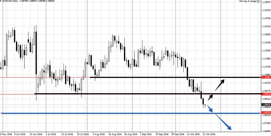 Прогноз по валютной паре EUR/USD 24-28 октября