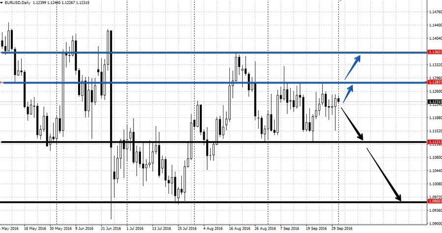 Анализ валютной пары EUR/USD на неделе 3-7 октября