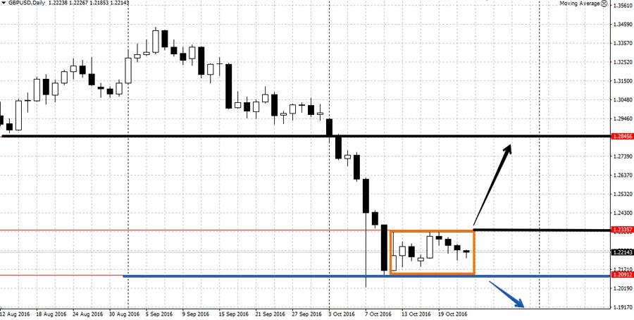Прогноз по валютной паре GBP/USD 24-28 октября