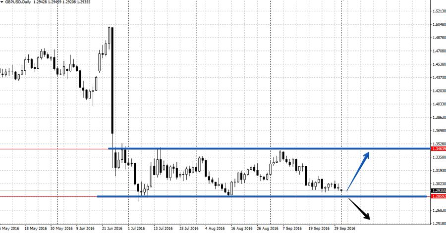 Анализ валютной пары GBP/USD на неделе 3-7 октября