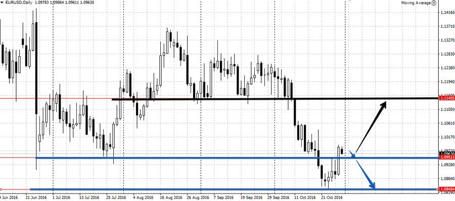Анализ валютной пары EUR/USD на неделю 31 октября - 4 ноября