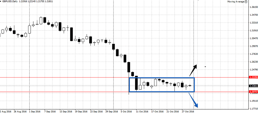 Анализ валютной пары GBP/USD на неделю 31 октября - 4 ноября