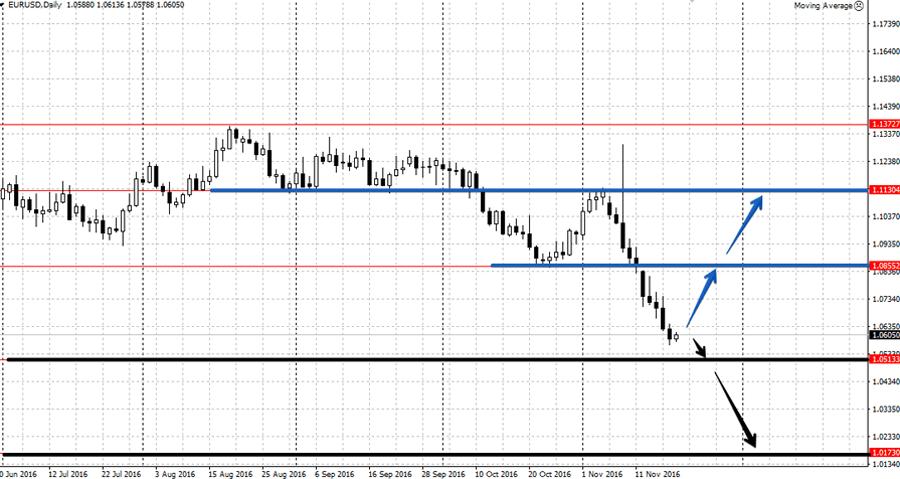 Прогноз по EUR/USD на неделю 21-25 ноября