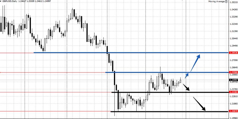 Анализ GBP/USD на неделе 28 ноября - 2 декабря