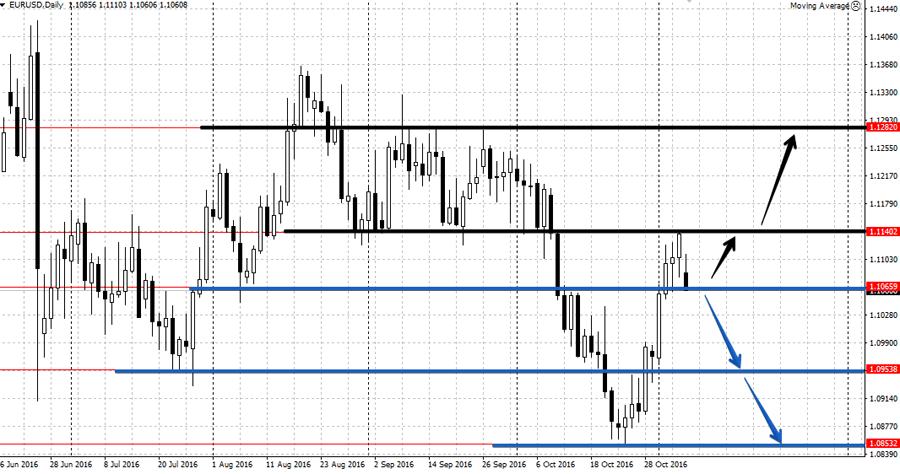 Анализ EUR/USD на неделе 7-11 ноября