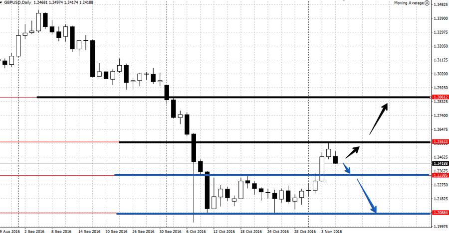 Анализ GBP/USD на неделе 7-11 ноября