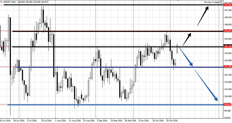 Анализ USD/JPG на неделе 7-11 ноября