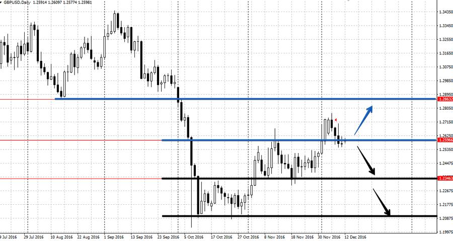 Анализ валютной пары GBP/USD на неделе от 12 декабря