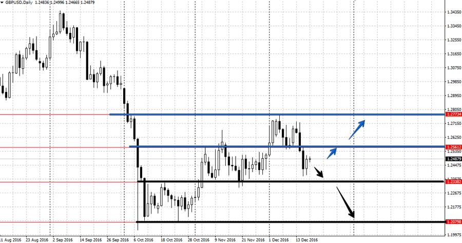 Анализ валютной пары GBP/USD 19-23 декабря