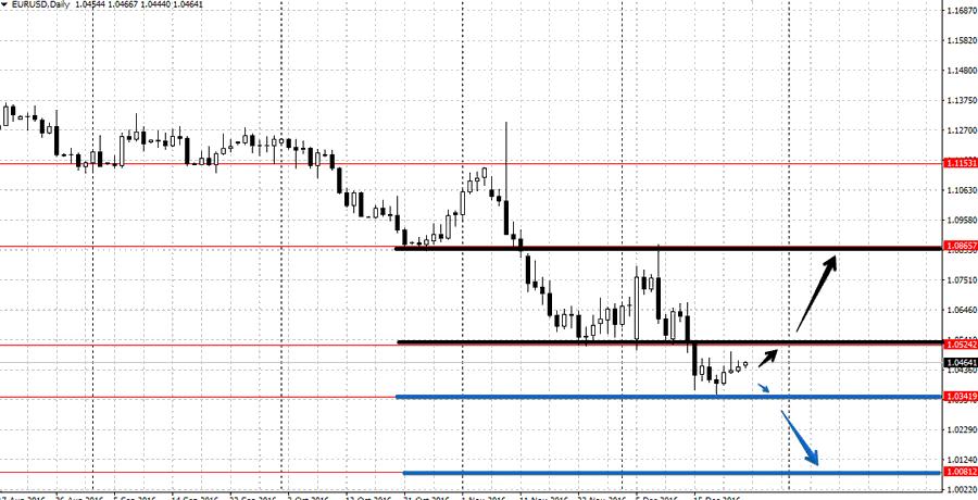 Прогноз по EUR/USD на неделе от 26 декабря