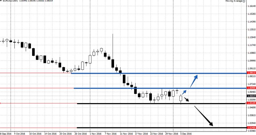 Аналитика по валютной паре EUR/USD на неделе 5-9 декабря