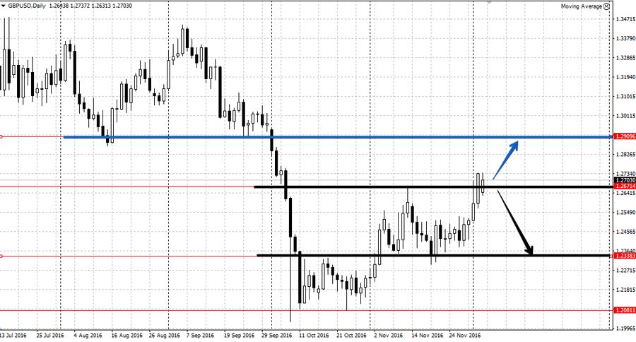 Аналитика по валютной паре GBP/USD на неделе 5-9 декабря