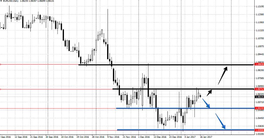 Прогноз по валютной паре EUR/USD на неделю 16-20 января