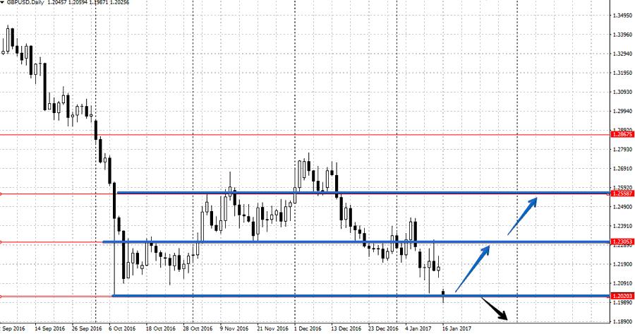 Прогноз по валютной паре GBP/USD на неделю 16-20 января