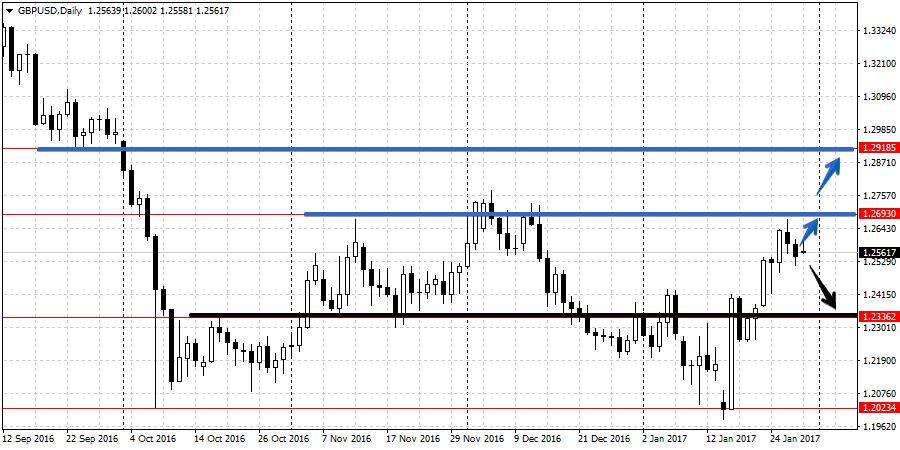 Анализ валютной пары GBP/USD 30.01-3.02