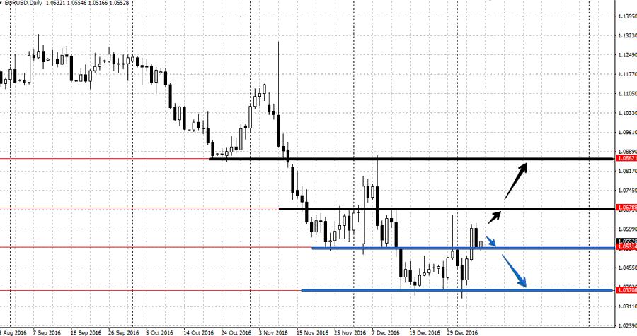 Прогноз EUR/USD на неделю 9-12 января